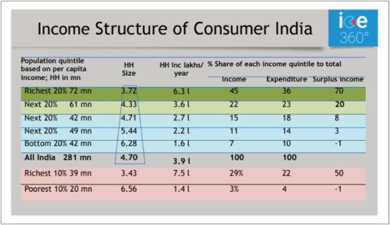Income Structure of Consumer India