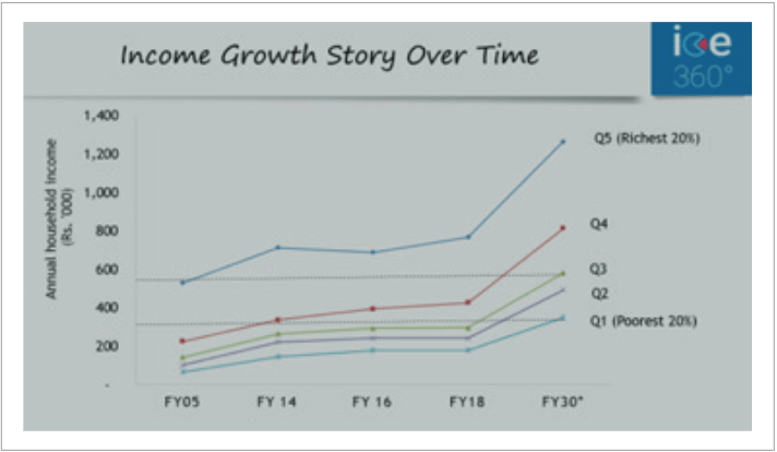 Income Growth Story Over Time