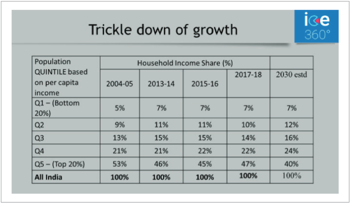 Trickle down of growth