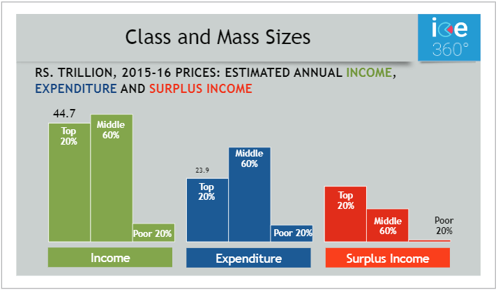 Class and Mass Sizes