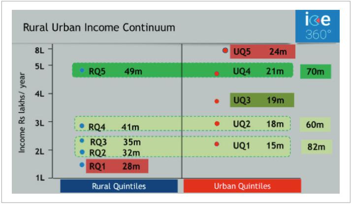 Rural Urban Income Continuum