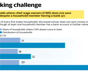 99 percent Indian households are covered by a bank account