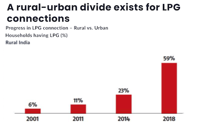 A rural-urban divide exists for LPG connections