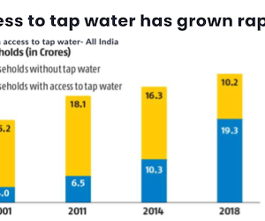 Access to tap water has grown rapidly