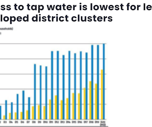 Access to tap water is lowest for least developed district clusters