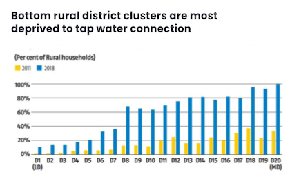 Bottom rural district clusters are most deprived to tap water connection