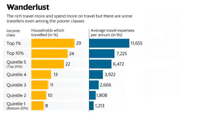 How many Indians travel