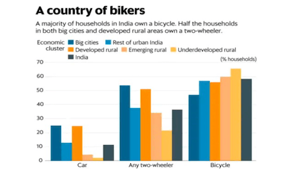 One in three households in India owns a two-wheeler