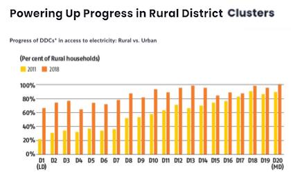 Powering Up Progress in Rural District Clusters