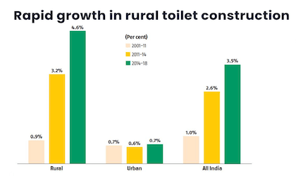 Rapid growth in rural toilet construction