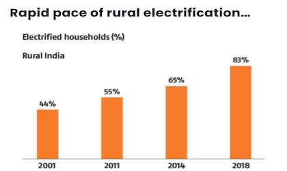 Rapid pace of rural electrification