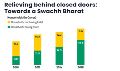 Relieving behind closed doors Towards a Swachh Bharat