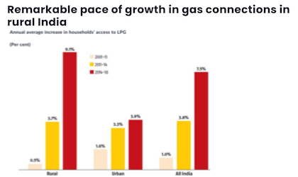 Remarkable pace of growth in gas connections in rural India