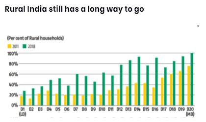 Rural India still has a long way to go