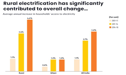 Rural electrification has significantly contributed to overall change