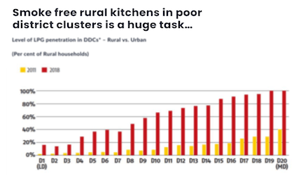 Smoke free rural kitchens in poor district clusters is a huge task