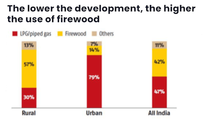 The lower the development, the higher the use of firewood