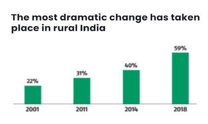 The most dramatic change has taken place in rural India