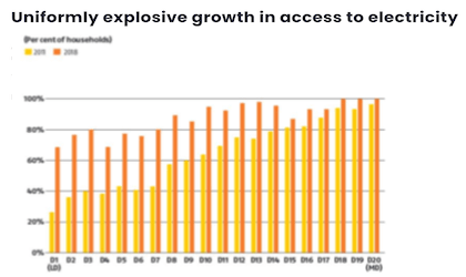 Uniformly explosive growth in access to electricity