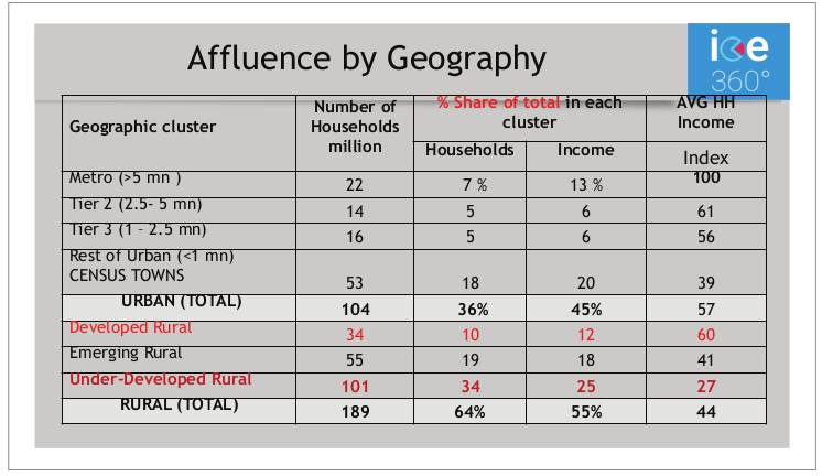 Affluence by Geography