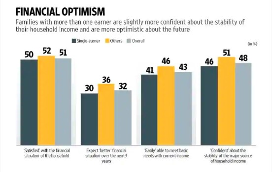 Are single earner families different from others