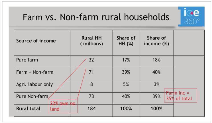 Farm vs. Non-farm rural households