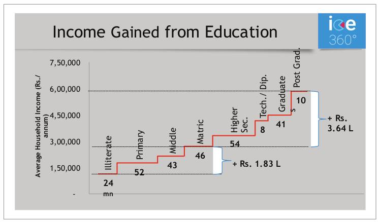 Income Gained from Education