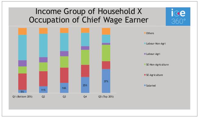 Income Group of Household X Occupation of Chief Wage Earner