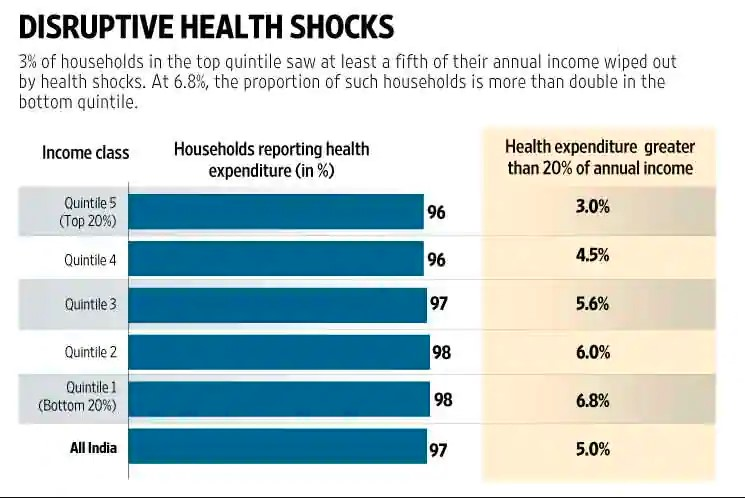 Indian households' healthcare woes