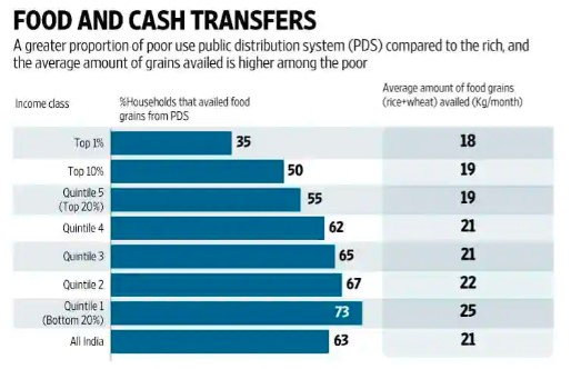 What Indians think of cash transfers, PDS and Narendra Modi