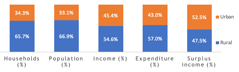 Distribution of income, expenditure and surplus income by location