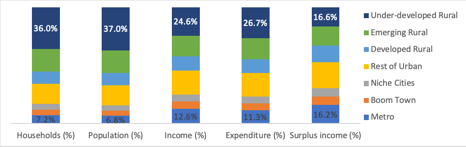 Distribution of income, expenditure and surplus income by geographical cluster