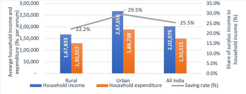 Level of income and expenditure and share of surplus income by location