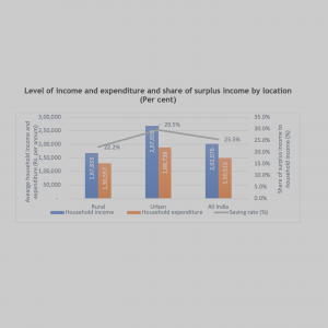 Urban households powering up income, expenditure and saving